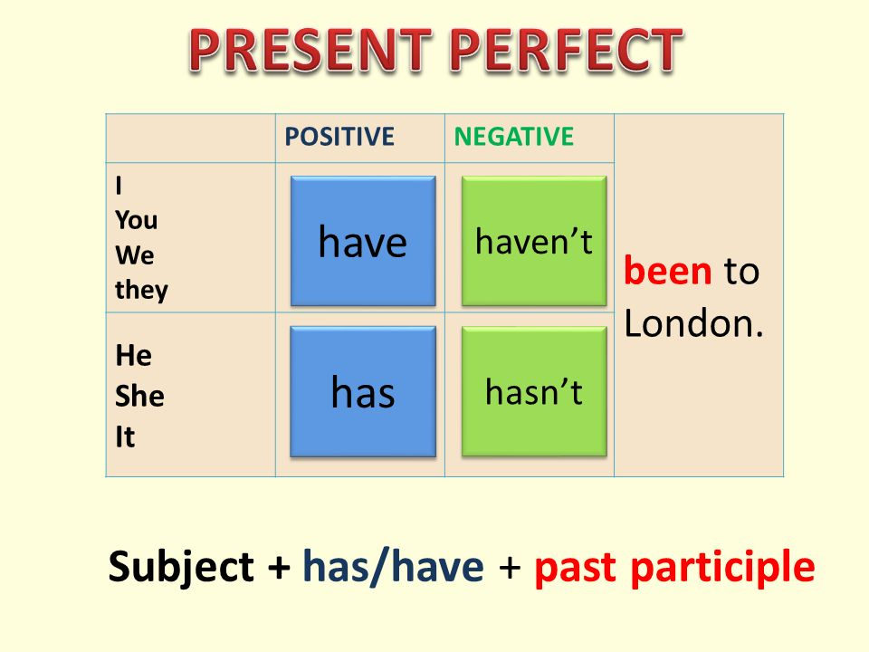 POSITIVENEGATIVE been to London. I You We they He She It have haven't has hasn't Subject + has/have + past participle