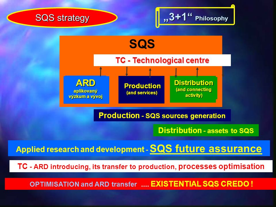 """Optimisation ARD - projects Internal SQS Open partnership SQS own sources """"Own souces of partners (all) """"Own souces of partners (all) + dotations (from provider) ČR EU RD projects (R esearch and D evelopment )"""