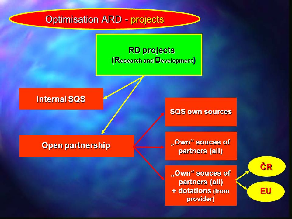 "Optimisation ARD - projects Internal SQS Open partnership SQS own sources ""Own"" souces of partners (all) ""Own"" souces of partners (all) + dotations (f"