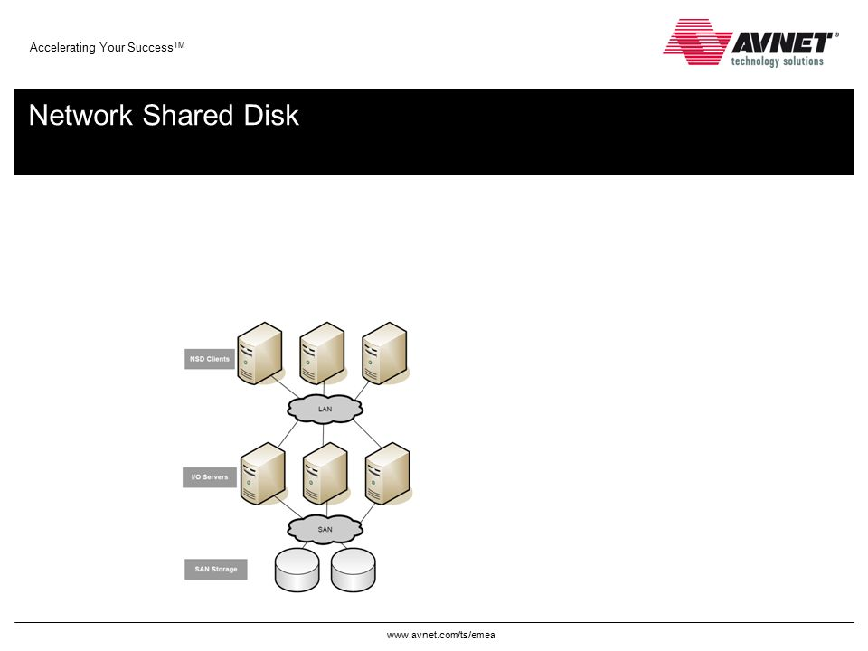 www.avnet.com/ts/emea Accelerating Your Success TM Network Shared Disk
