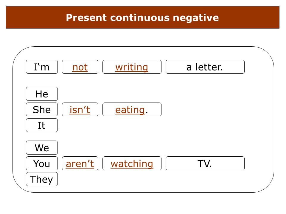 Present continuous negative I'm He She It We You They isn't aren't eating. watching not TV. a letter.writing