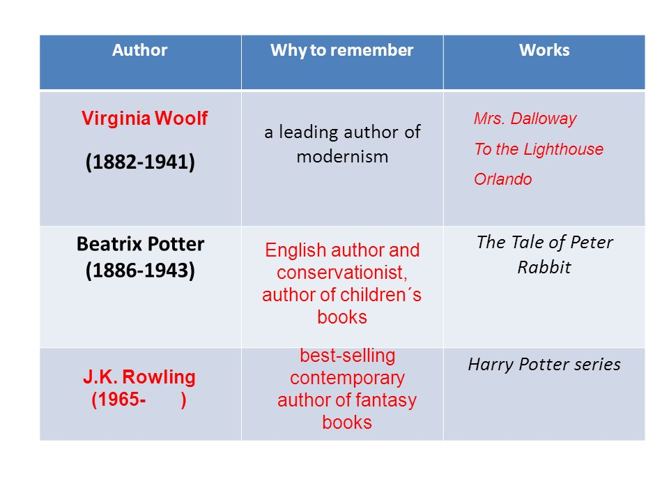 AuthorWhy to rememberWorks (1882-1941) a leading author of modernism Beatrix Potter (1886-1943) The Tale of Peter Rabbit Harry Potter series Virginia