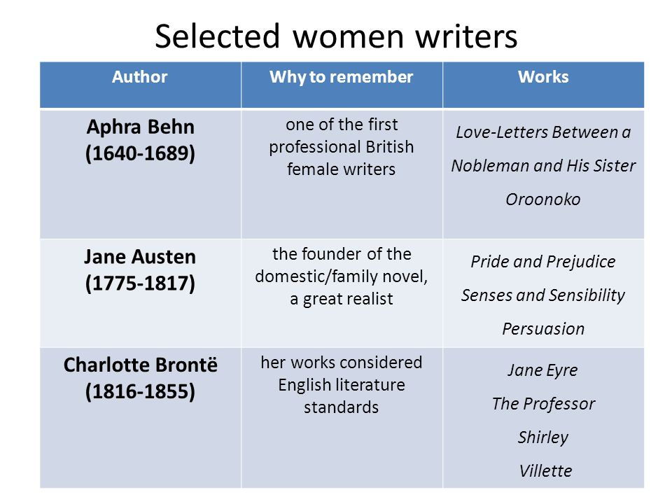 Selected women writers AuthorWhy to rememberWorks Aphra Behn (1640-1689) one of the first professional British female writers Love-Letters Between a N