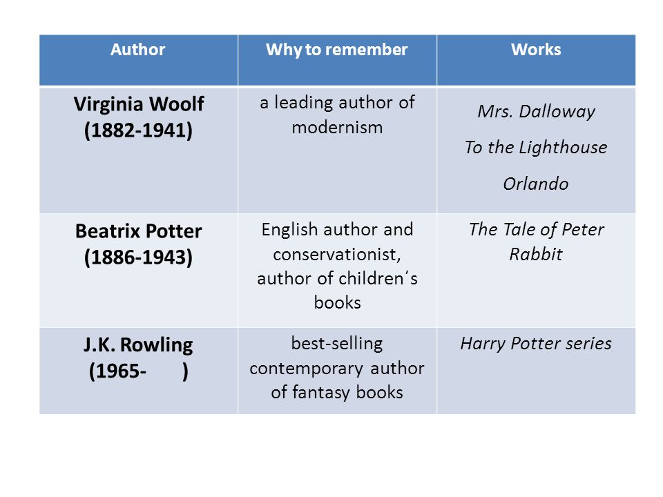 AuthorWhy to rememberWorks Virginia Woolf (1882-1941) a leading author of modernism Mrs. Dalloway To the Lighthouse Orlando Beatrix Potter (1886-1943)