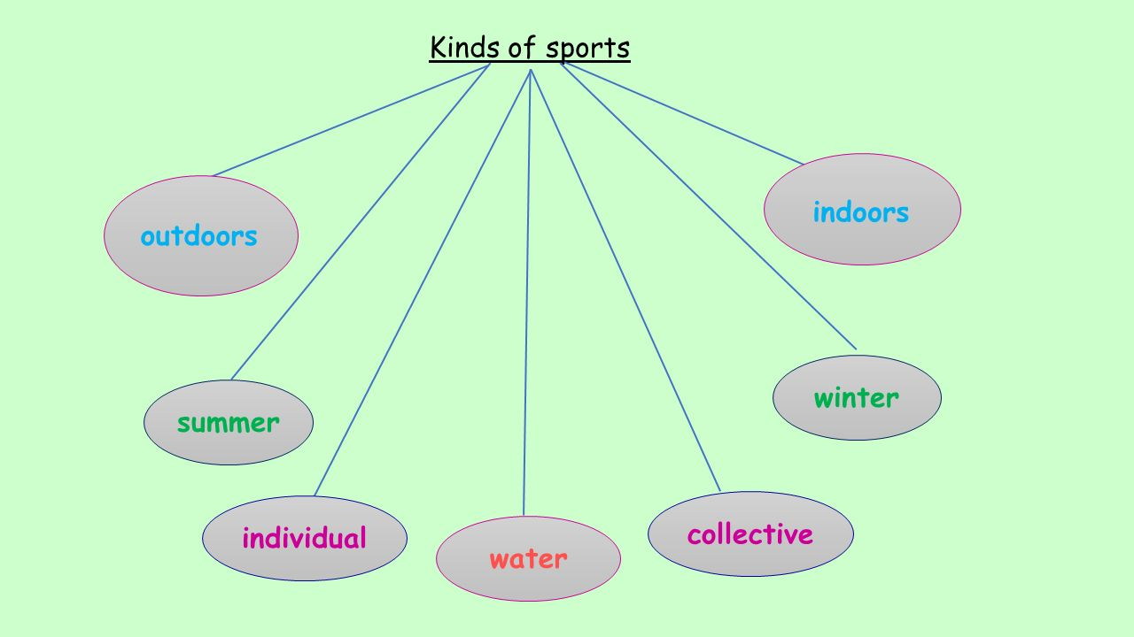 Kinds of sports outdoors indoors summer winter individual collective water