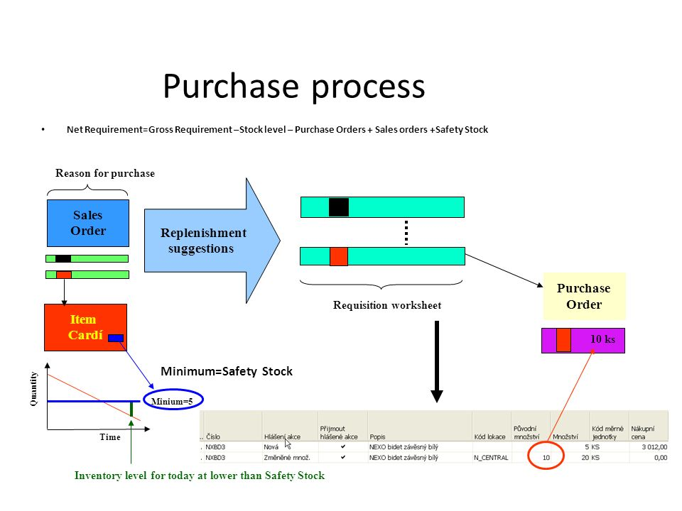 Purchase process Net Requirement=Gross Requirement –Stock level – Purchase Orders + Sales orders +Safety Stock Sales Order Reason for purchase Item Cardí Quantity Time Minium=5 Inventory level for today at lower than Safety Stock Replenishment suggestions Purchase Order Requisition worksheet 10 ks Minimum=Safety Stock