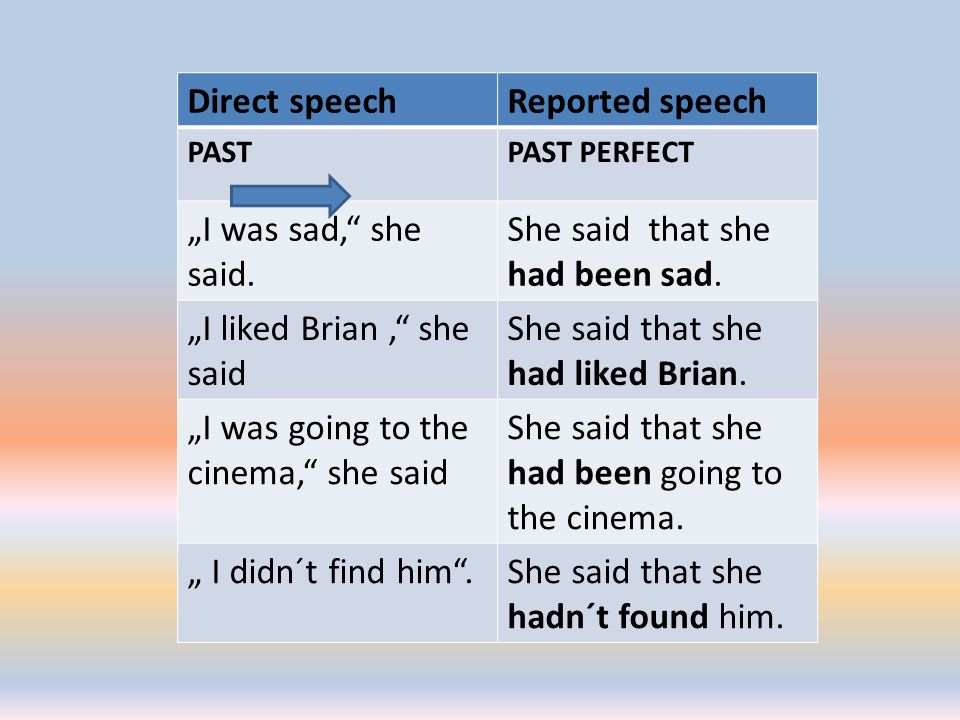 "Direct speechReported speech PASTPAST PERFECT ""I was sad,"" she said. She said that she had been sad. ""I liked Brian,"" she said She said that she had l"