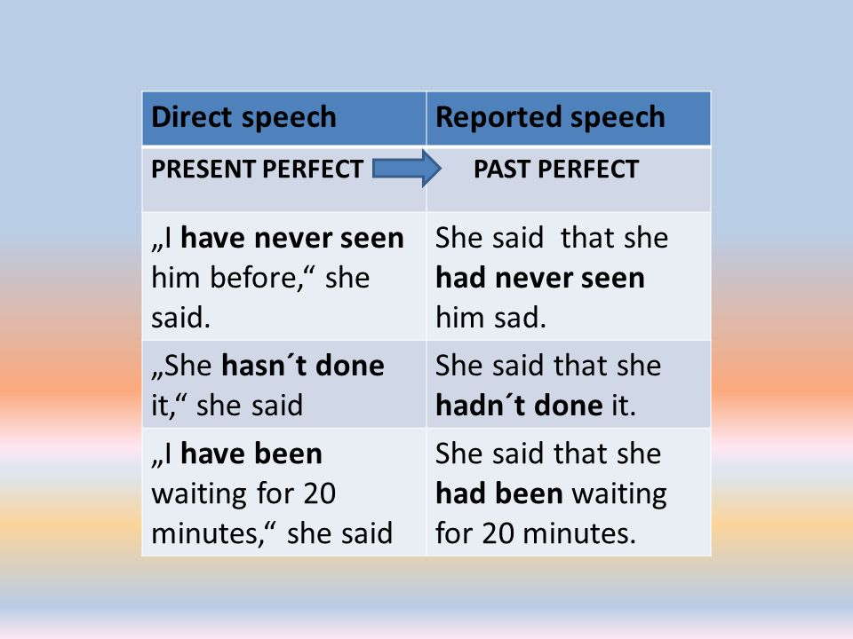 "Direct speechReported speech PRESENT PERFECT PAST PERFECT ""I have never seen him before, she said."