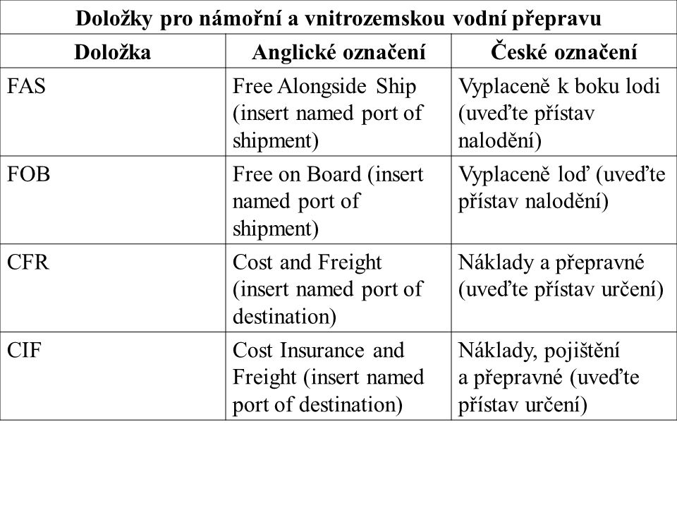 Doložky pro námořní a vnitrozemskou vodní přepravu DoložkaAnglické označeníČeské označení FASFree Alongside Ship (insert named port of shipment) Vyplaceně k boku lodi (uveďte přístav nalodění) FOBFree on Board (insert named port of shipment) Vyplaceně loď (uveďte přístav nalodění) CFRCost and Freight (insert named port of destination) Náklady a přepravné (uveďte přístav určení) CIFCost Insurance and Freight (insert named port of destination) Náklady, pojištění a přepravné (uveďte přístav určení)
