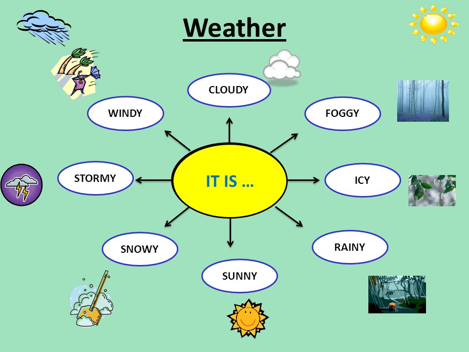 Weather WHAT'S THE WEATHER LIKE TODAY CLOUDY FOGGY ICY RAINY SUNNY STORMY WINDY SNOWY IT IS …