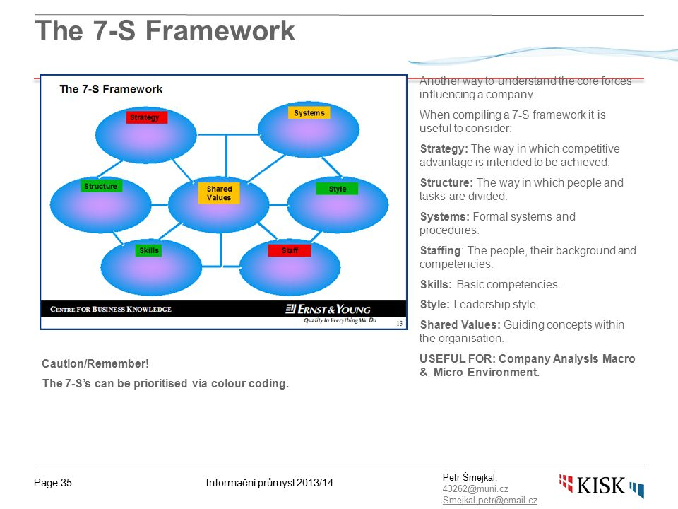 Informační průmysl 2013/14Page 35 Petr Šmejkal, 43262@muni.cz 43262@muni.cz Smejkal.petr@email.cz The 7-S Framework Another way to understand the core forces influencing a company.