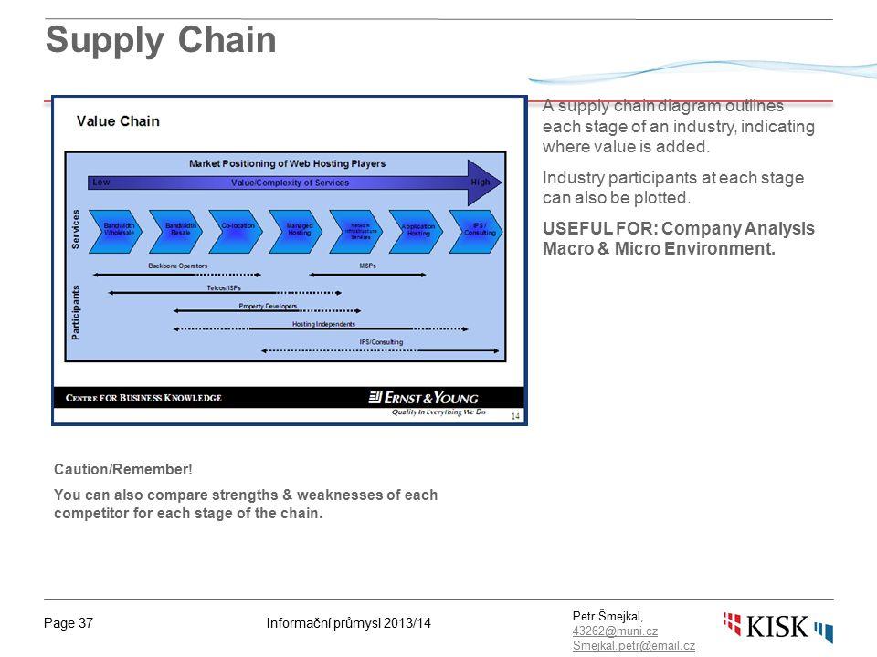 Informační průmysl 2013/14Page 37 Petr Šmejkal, 43262@muni.cz 43262@muni.cz Smejkal.petr@email.cz Supply Chain A supply chain diagram outlines each st