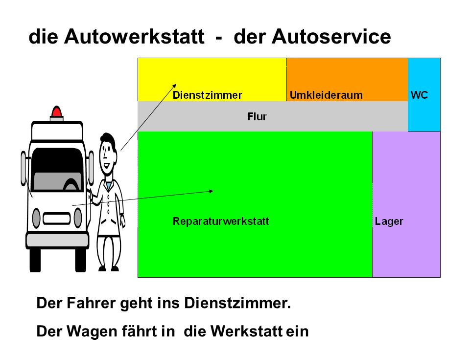 die Autowerkstatt - der Autoservice Der Fahrer geht ins Dienstzimmer.