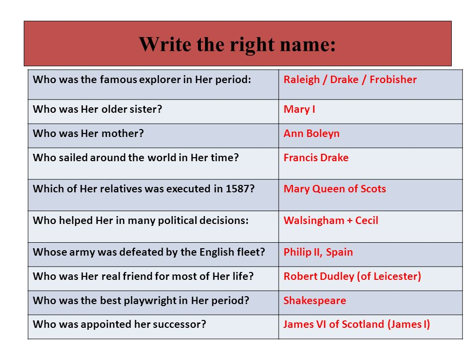 Write the right name: Who was the famous explorer in Her period:Raleigh / Drake / Frobisher Who was Her older sister?Mary I Who was Her mother?Ann Boleyn Who sailed around the world in Her time?Francis Drake Which of Her relatives was executed in 1587?Mary Queen of Scots Who helped Her in many political decisions:Walsingham + Cecil Whose army was defeated by the English fleet?Philip II, Spain Who was Her real friend for most of Her life?Robert Dudley (of Leicester) Who was the best playwright in Her period?Shakespeare Who was appointed her successor?James VI of Scotland (James I)