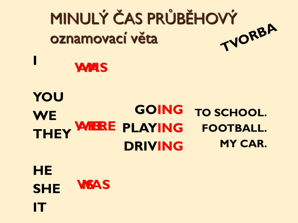 MINULÝ ČAS PRŮBĚHOVÝ oznamovací věta TVORBA I YOU WE THEY HE SHE IT GOING PLAYING DRIVING TO SCHOOL.