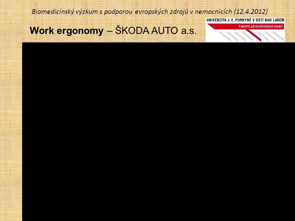 Biomedicínský výzkum s podporou evropských zdrojů v nemocnicích (12.4.2012) Work ergonomy – ŠKODA AUTO a.s.