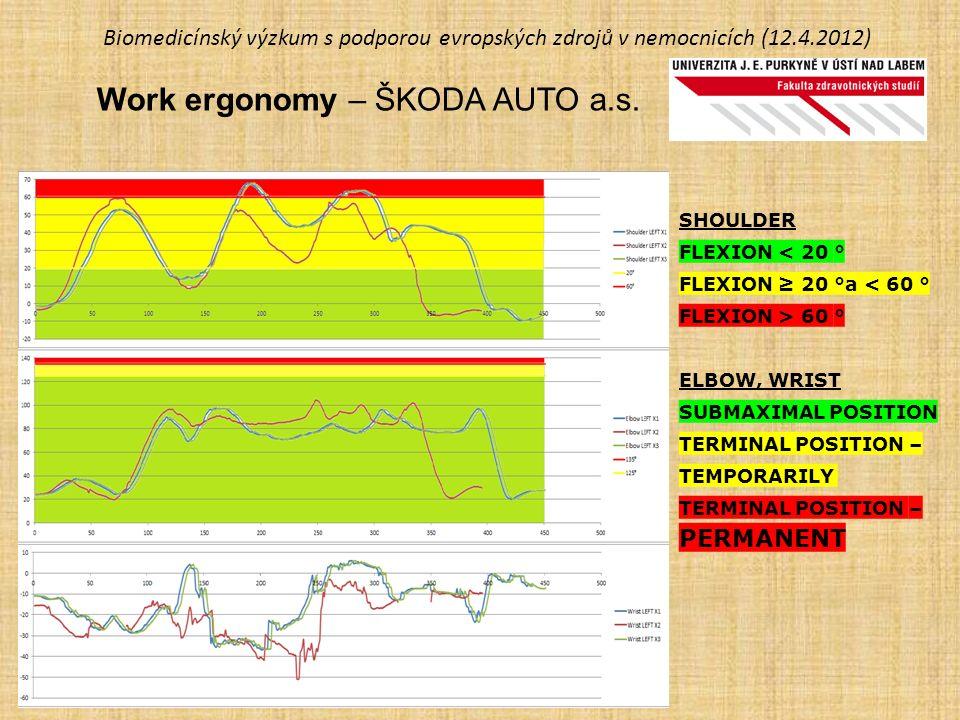 Biomedicínský výzkum s podporou evropských zdrojů v nemocnicích (12.4.2012) Work ergonomy – ŠKODA AUTO a.s. SHOULDER FLEXION < 20 ° FLEXION ≥ 20 °a <