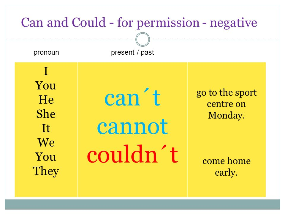 Can and Could - for permission - questions Can Could I you he she it we you they go to the theatre.