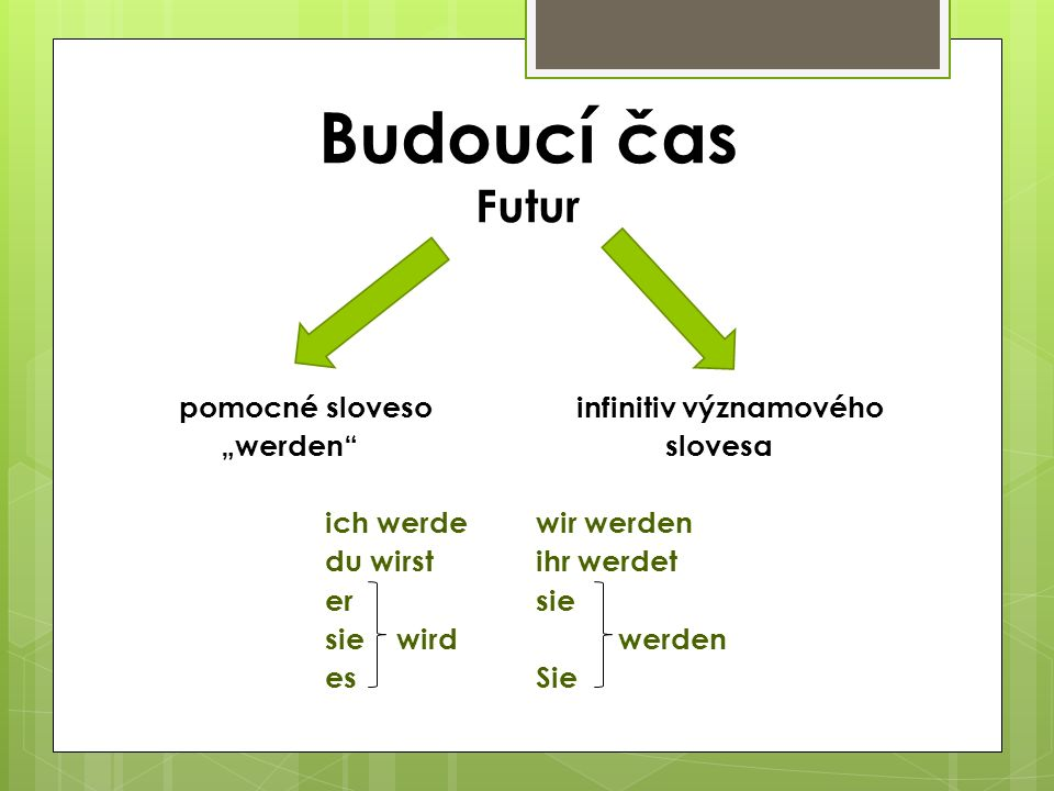 """Budoucí čas Futur pomocné sloveso infinitiv významového """"werden"""" slovesa ich werdewir werden du wirstihr werdet ersie sie wird werden esSie"""