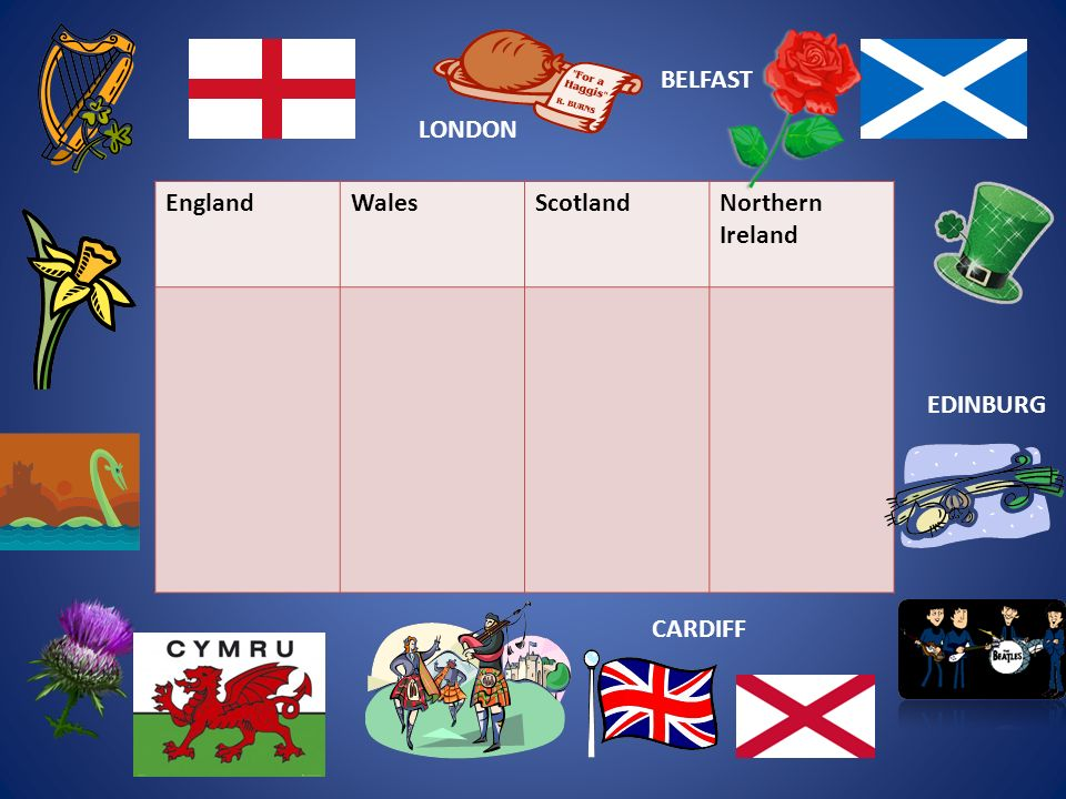 EnglandWalesScotlandNorthern Ireland LONDON CARDIFFBELFAST EDINBURG