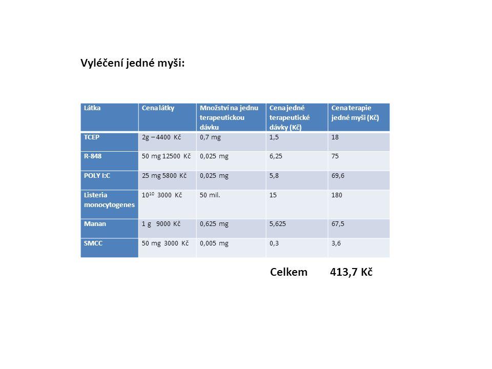 LátkaCena látky Množství na jednu terapeutickou dávku Cena jedné terapeutické dávky (Kč) Cena terapie jedné myši (Kč) TCEP 2g – 4400 Kč0,7 mg1,518 R-848 50 mg 12500 Kč0,025 mg6,2575 POLY I:C 25 mg 5800 Kč0,025 mg5,869,6 Listeria monocytogenes 10 10 3000 Kč50 mil.15180 Manan 1 g 9000 Kč0,625 mg5,62567,5 SMCC 50 mg 3000 Kč0,005 mg0,33,6 Vyléčení jedné myši: Celkem 413,7 Kč