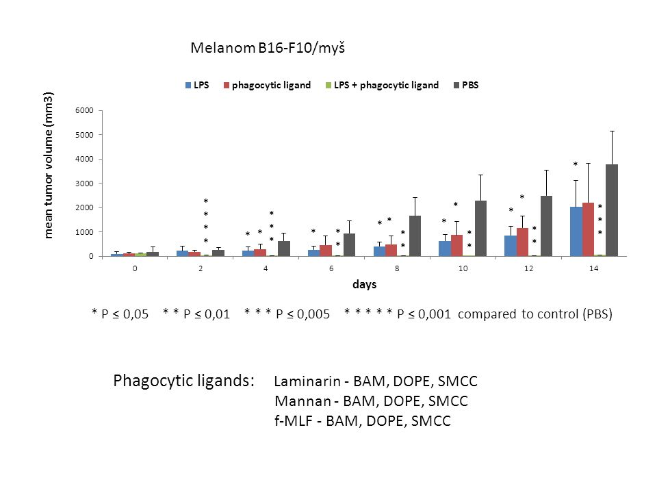 Phagocytic ligands: Laminarin - BAM, DOPE, SMCC Mannan - BAM, DOPE, SMCC f-MLF - BAM, DOPE, SMCC * P ≤ 0,05 * * P ≤ 0,01 * * * P ≤ 0,005 * * * * * P ≤ 0,001 compared to control (PBS) Melanom B16-F10/myš