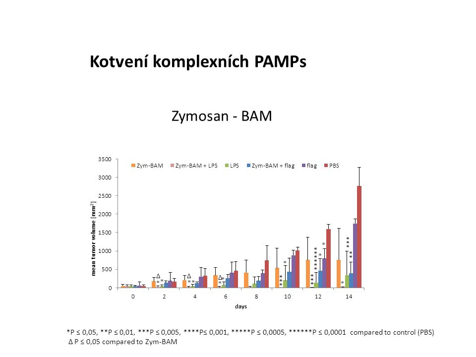 Kotvení komplexních PAMPs Zymosan - BAM *P ≤ 0,05, **P ≤ 0,01, ***P ≤ 0,005, ****P≤ 0,001, *****P ≤ 0,0005, ******P ≤ 0,0001 compared to control (PBS) Δ P ≤ 0,05 compared to Zym-BAM