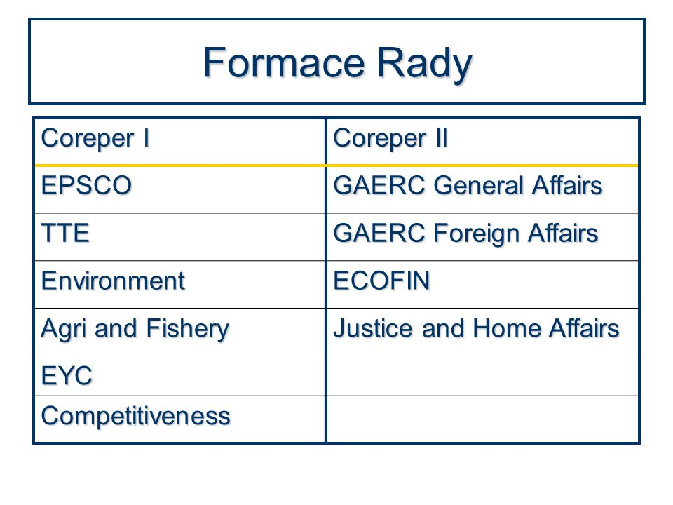 Formace Rady Coreper I Coreper II EPSCO GAERC General Affairs TTE GAERC Foreign Affairs EnvironmentECOFIN Agri and Fishery Justice and Home Affairs EYC Competitiveness