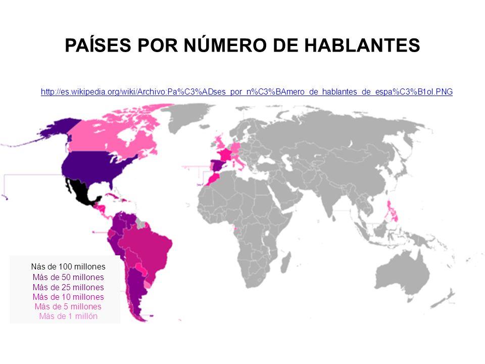 PAÍSES POR NÚMERO DE HABLANTES http://es.wikipedia.org/wiki/Archivo:Pa%C3%ADses_por_n%C3%BAmero_de_hablantes_de_espa%C3%B1ol.PNG Nás de 100 millones Más de 50 millones Más de 25 millones Más de 10 millones Más de 5 millones Más de 1 millón