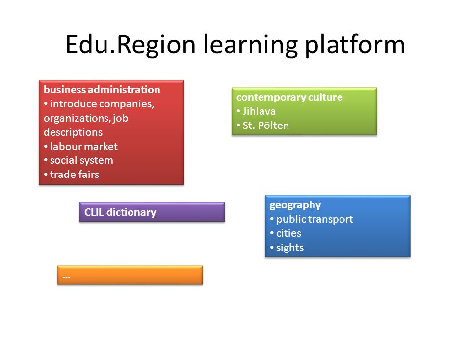 Edu.Region learning platform business administration introduce companies, organizations, job descriptions labour market social system trade fairs busi