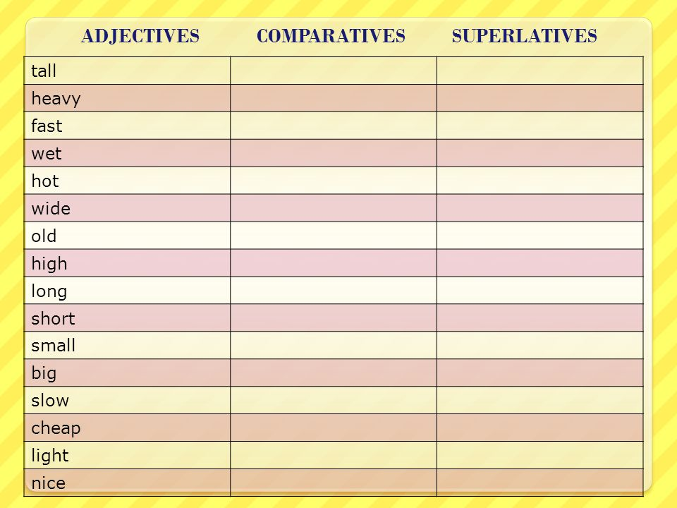 ADJECTIVES COMPARATIVES SUPERLATIVES tall heavy fast wet hot wide old high long short small big slow cheap light nice