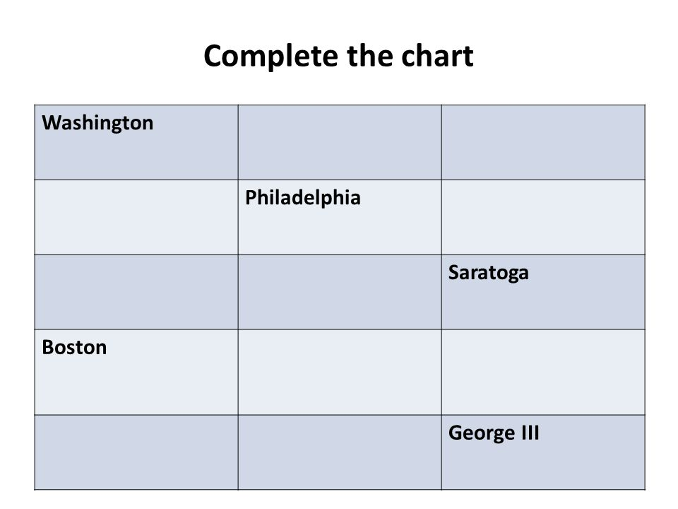 Complete the chart Washington Philadelphia Saratoga Boston George III
