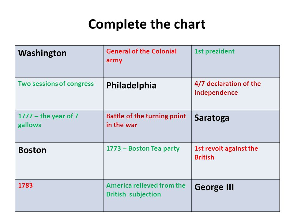 Complete the chart Washington General of the Colonial army 1st prezident Two sessions of congress Philadelphia 4/7 declaration of the independence 177