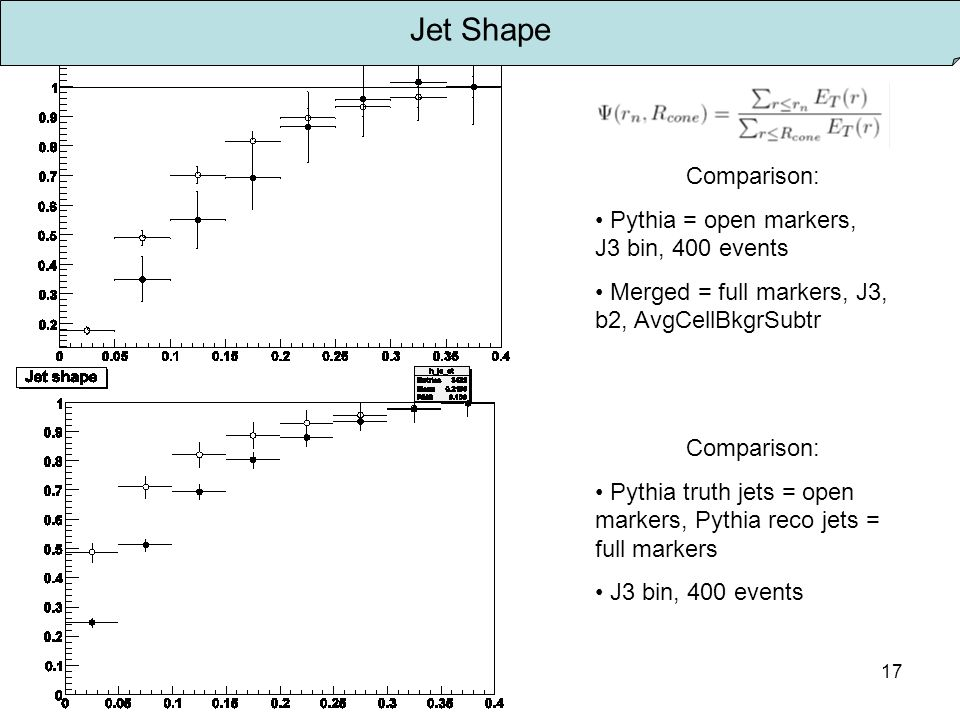 17 Jet Shape Comparison: Pythia = open markers, J3 bin, 400 events Merged = full markers, J3, b2, AvgCellBkgrSubtr Comparison: Pythia truth jets = open markers, Pythia reco jets = full markers J3 bin, 400 events