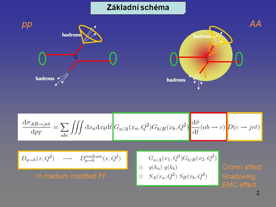 2 hadrons Cronin effect Shadowing, EMC effect ppAA In medium modified FF Základní schéma