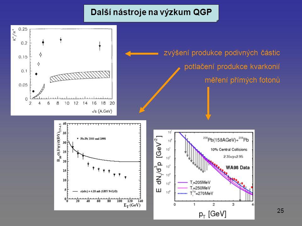 25 Další nástroje na výzkum QGP zvýšení produkce podivných částic potlačení produkce kvarkonií měření přímých fotonů
