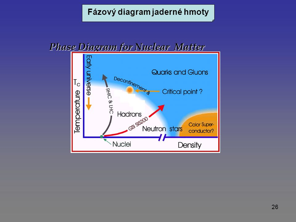 26 Phase Diagram for Nuclear Matter Fázový diagram jaderné hmoty