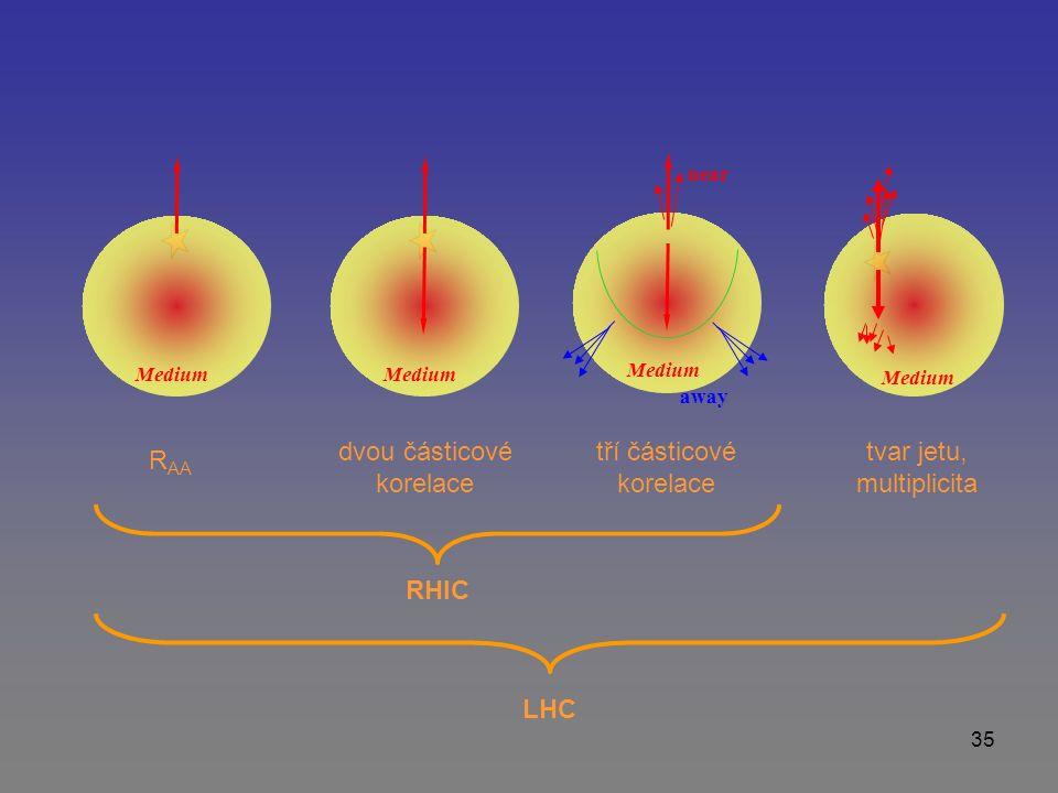 35 Medium away near Medium R AA dvou částicové korelace tří částicové korelace tvar jetu, multiplicita RHIC LHC