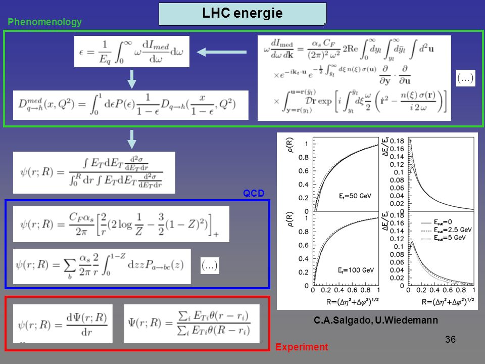 36 LHC energie QCD Experiment Phenomenology C.A.Salgado, U.Wiedemann