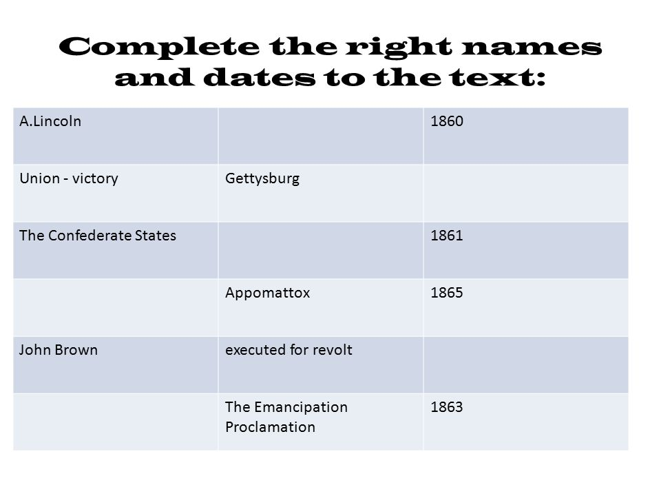 Complete the right names and dates to the text: A.Lincoln1860 Union - victoryGettysburg The Confederate States1861 Appomattox1865 John Brownexecuted f