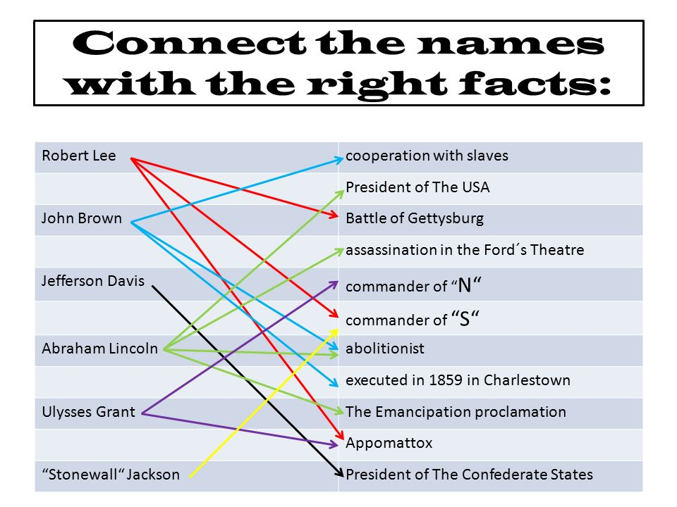Connect the names with the right facts: Robert Leecooperation with slaves President of The USA John BrownBattle of Gettysburg assassination in the For