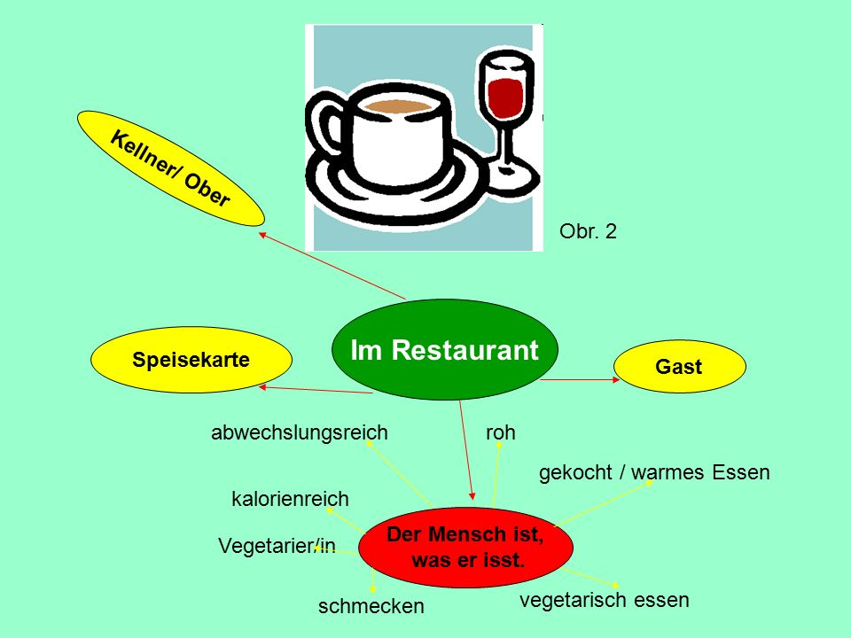Im Restaurant Speisekarte Der Mensch ist, was er isst. Kellner/ Ober Gast Vegetarier/in schmecken vegetarisch essen gekocht / warmes Essen roh kalorie