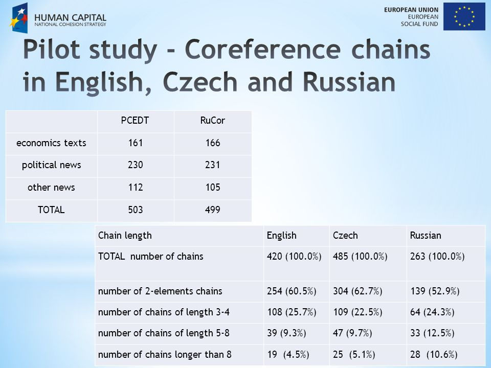 PCEDTRuCor economics texts161166 political news230231 other news112105 TOTAL503499 Chain lengthEnglishCzechRussian TOTAL number of chains420 (100.0%)485 (100.0%)263 (100.0%) number of 2-elements chains254 (60.5%)304 (62.7%)139 (52.9%) number of chains of length 3-4108 (25.7%)109 (22.5%)64 (24.3%) number of chains of length 5-839 (9.3%)47 (9.7%)33 (12.5%) number of chains longer than 819 (4.5%)25 (5.1%)28 (10.6%)