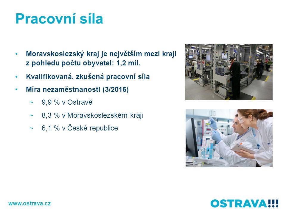 Pracovní síla Moravskoslezský kraj je největším mezi kraji z pohledu počtu obyvatel: 1,2 mil.