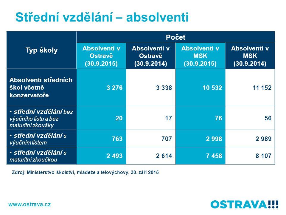 Střední vzdělání – absolventi Typ školy Počet Absolventi v Ostravě (30.9.2015) Absolventi v Ostravě (30.9.2014) Absolventi v MSK (30.9.2015) Absolventi v MSK (30.9.2014) Absolventi středních škol včetně konzervatoře 3 2763 33810 53211 152 střední vzdělání bez výučního listu a bez maturitní zkoušky 20177656 střední vzdělání s výučním listem 7637072 9982 989 střední vzdělání s maturitní zkouškou 2 4932 6147 4588 107 Zdroj: Ministerstvo školství, mládeže a tělovýchovy, 30.