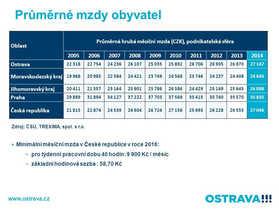 Průměrné mzdy obyvatel Minimální měsíční mzda v České republice v roce 2016: ~ pro týdenní pracovní dobu 40 hodin: 9 900 Kč / měsíc ~ základní hodinová sazba : 58,70 Kč Zdroj: ČSÚ, TREXIMA, spol.