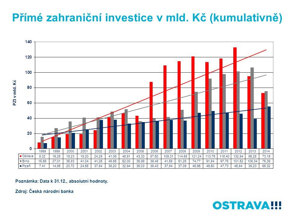 Přímé zahraniční investice v mld. Kč (kumulativně) Poznámka: Data k 31.12., absolutní hodnoty.