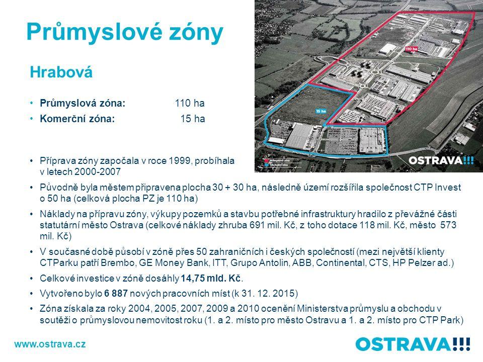 Hrabová Průmyslová zóna:110 ha Komerční zóna: 15 ha Příprava zóny započala v roce 1999, probíhala v letech 2000-2007 Původně byla městem připravena plocha 30 + 30 ha, následně území rozšířila společnost CTP Invest o 50 ha (celková plocha PZ je 110 ha) Náklady na přípravu zóny, výkupy pozemků a stavbu potřebné infrastruktury hradilo z převážné části statutární město Ostrava (celkové náklady zhruba 691 mil.