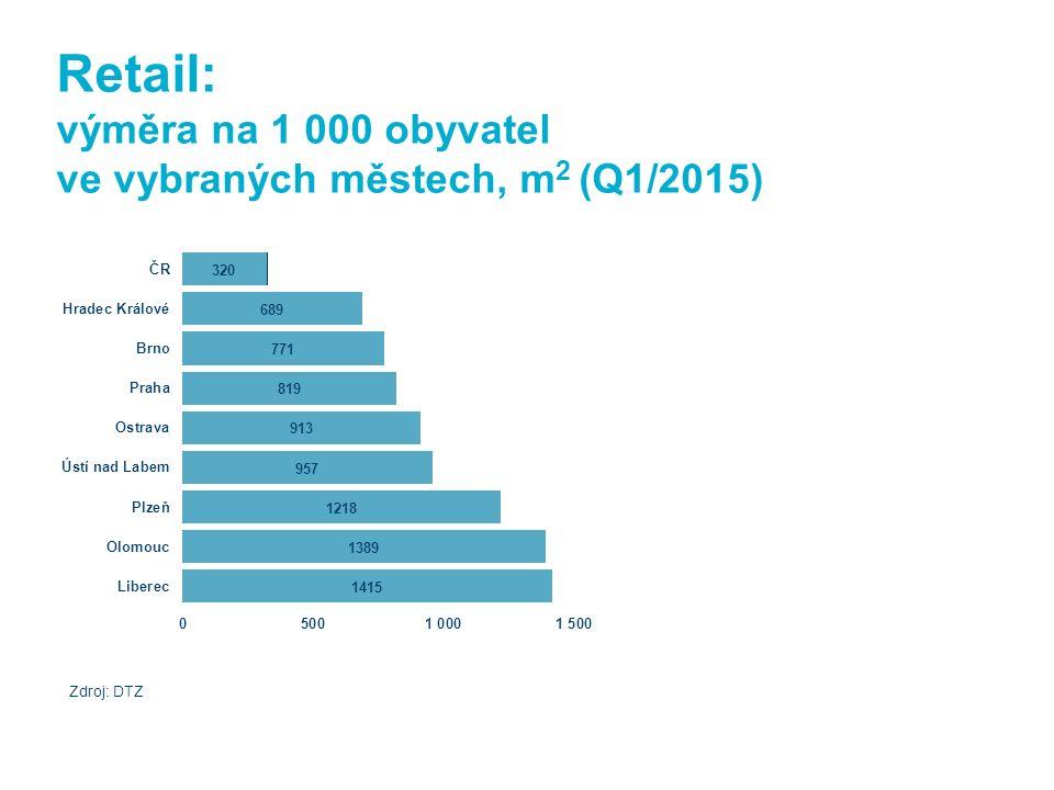 Retail: výměra na 1 000 obyvatel ve vybraných městech, m 2 (Q1/2015) Zdroj: DTZ