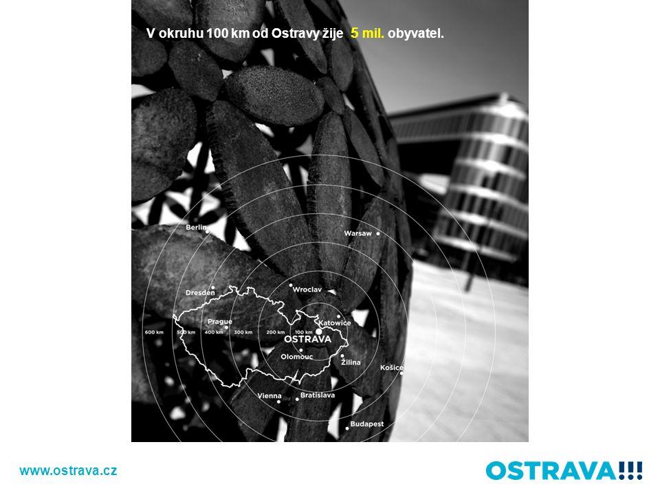 V okruhu 100 km od Ostravy žije 5 milionů lidí. V okruhu 100 km od Ostravy žije 5 mil.